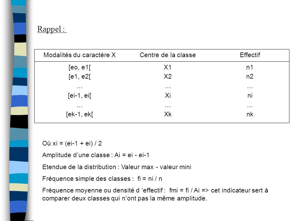 n1 n2 … ni … nk X1 X2 … Xi … Xk [eo, e1[ [e1, e2[ … [ei-1, ei[ … [ek-1, ek[ EffectifCentre de la classeModalités du caractère X Rappel : Où xi = (ei-1