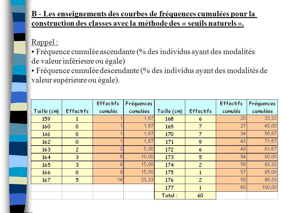 B - Les enseignements des courbes de fréquences cumulées pour la construction des classes avec la méthode des « seuils naturels ». Rappel : Fréquence