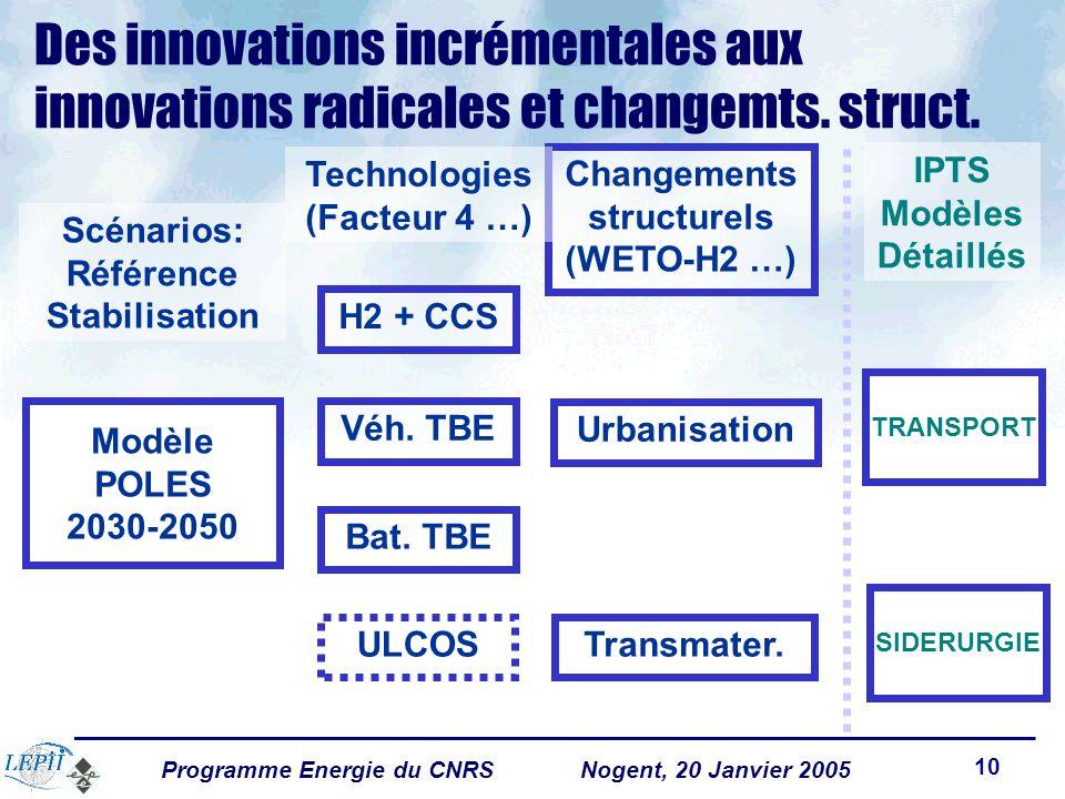 Programme Energie du CNRSNogent, 20 Janvier 2005 10 Des innovations incrémentales aux innovations radicales et changemts.