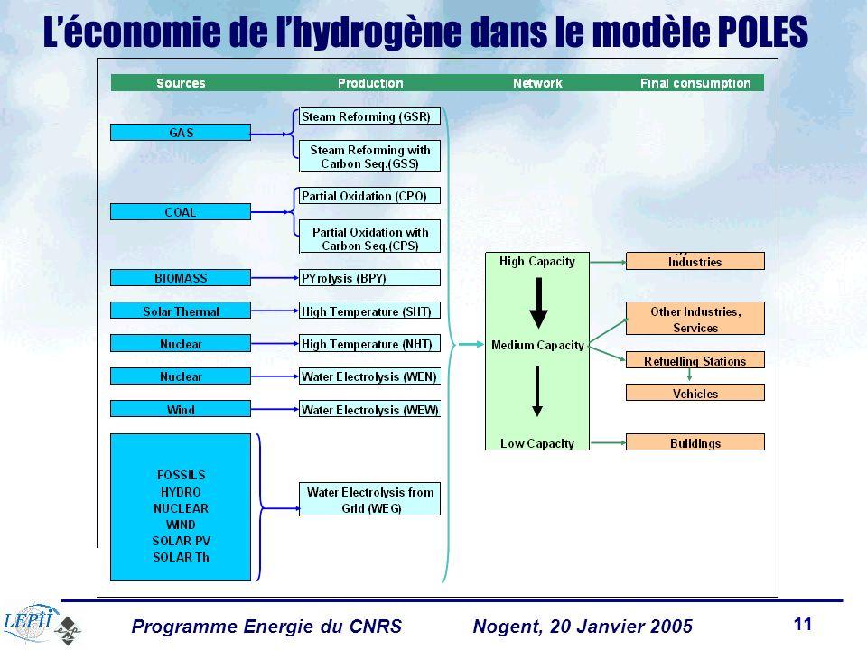 Programme Energie du CNRSNogent, 20 Janvier 2005 11 Léconomie de lhydrogène dans le modèle POLES
