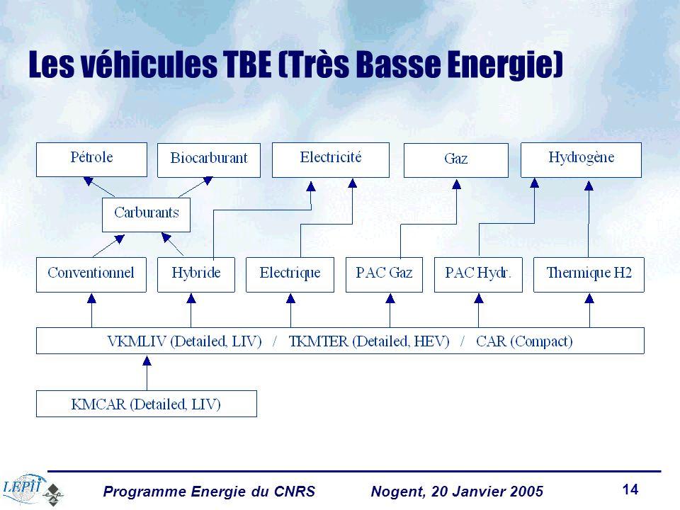 Programme Energie du CNRSNogent, 20 Janvier 2005 14 Les véhicules TBE (Très Basse Energie)