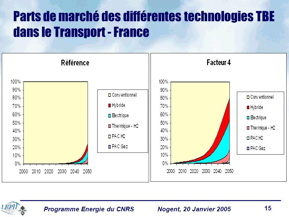 Programme Energie du CNRSNogent, 20 Janvier 2005 15 Parts de marché des différentes technologies TBE dans le Transport - France