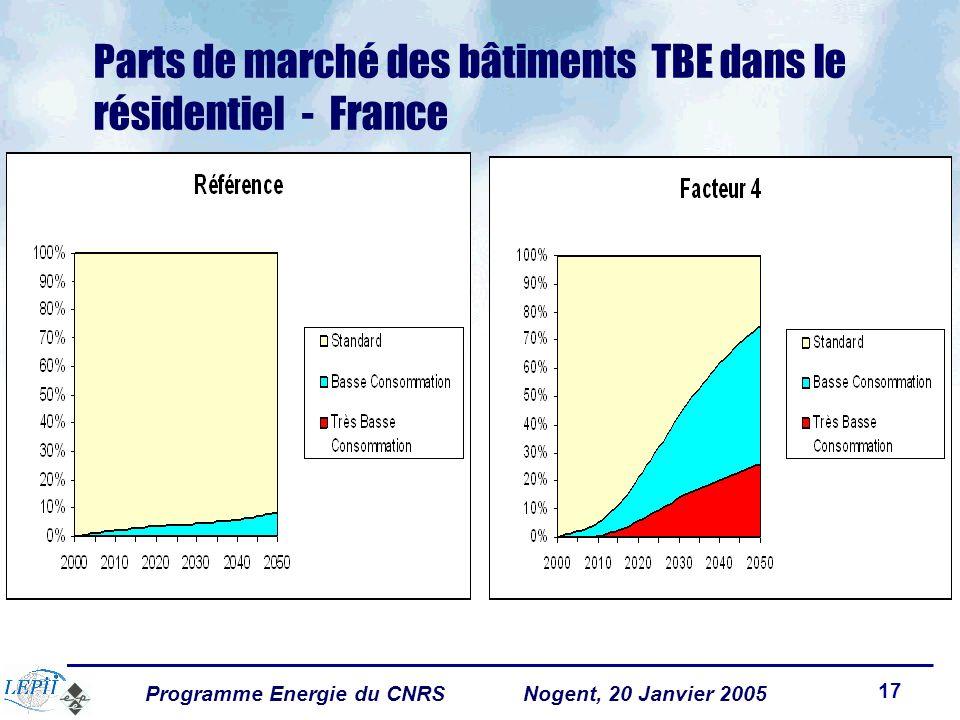 Programme Energie du CNRSNogent, 20 Janvier 2005 17 Parts de marché des bâtiments TBE dans le résidentiel - France
