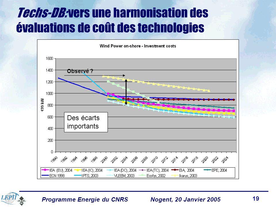 Programme Energie du CNRSNogent, 20 Janvier 2005 19 Techs-DB: vers une harmonisation des évaluations de coût des technologies Observé .