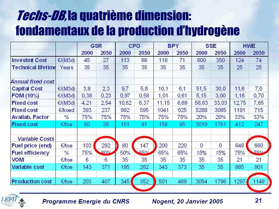 Programme Energie du CNRSNogent, 20 Janvier 2005 21 Techs-DB, la quatrième dimension: fondamentaux de la production dhydrogène