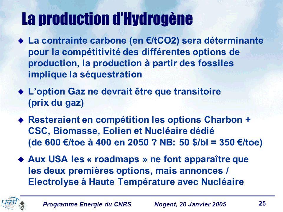 Programme Energie du CNRSNogent, 20 Janvier 2005 25 La production dHydrogène La contrainte carbone (en /tCO2) sera déterminante pour la compétitivité des différentes options de production, la production à partir des fossiles implique la séquestration Loption Gaz ne devrait être que transitoire (prix du gaz) Resteraient en compétition les options Charbon + CSC, Biomasse, Eolien et Nucléaire dédié (de 600 /toe à 400 en 2050 .