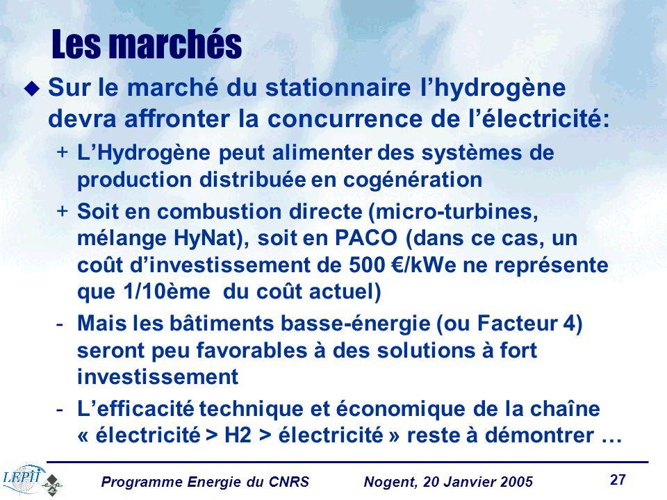 Programme Energie du CNRSNogent, 20 Janvier 2005 27 Les marchés Sur le marché du stationnaire lhydrogène devra affronter la concurrence de lélectricité: +LHydrogène peut alimenter des systèmes de production distribuée en cogénération +Soit en combustion directe (micro-turbines, mélange HyNat), soit en PACO (dans ce cas, un coût dinvestissement de 500 /kWe ne représente que 1/10ème du coût actuel) -Mais les bâtiments basse-énergie (ou Facteur 4) seront peu favorables à des solutions à fort investissement -Lefficacité technique et économique de la chaîne « électricité > H2 > électricité » reste à démontrer …