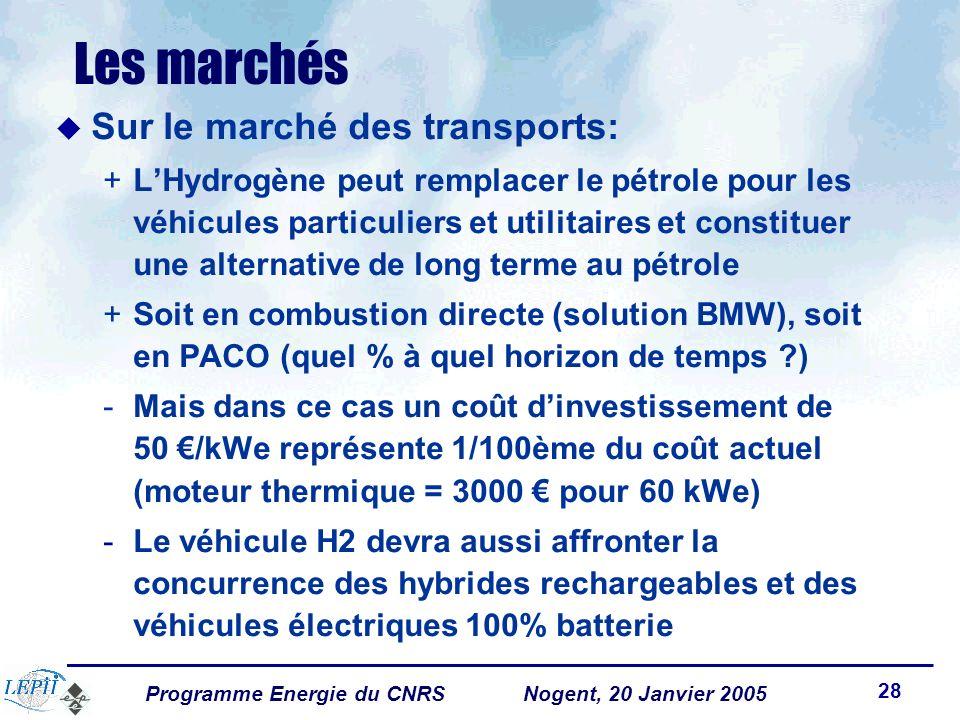 Programme Energie du CNRSNogent, 20 Janvier 2005 28 Les marchés Sur le marché des transports: +LHydrogène peut remplacer le pétrole pour les véhicules particuliers et utilitaires et constituer une alternative de long terme au pétrole +Soit en combustion directe (solution BMW), soit en PACO (quel % à quel horizon de temps ?) -Mais dans ce cas un coût dinvestissement de 50 /kWe représente 1/100ème du coût actuel (moteur thermique = 3000 pour 60 kWe) -Le véhicule H2 devra aussi affronter la concurrence des hybrides rechargeables et des véhicules électriques 100% batterie