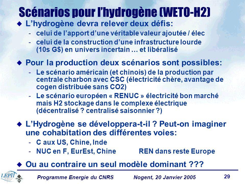 Programme Energie du CNRSNogent, 20 Janvier 2005 29 Scénarios pour lhydrogène (WETO-H2) Lhydrogène devra relever deux défis: -celui de lapport dune véritable valeur ajoutée / élec -celui de la construction dune infrastructure lourde (10s G$) en univers incertain … et libéralisé Pour la production deux scénarios sont possibles: -Le scénario américain (et chinois) de la production par centrale charbon avec CSC (électricité chère, avantage de cogen distribuée sans CO2) -Le scénario européen « RENUC » électricité bon marché mais H2 stockage dans le complexe électrique (décentralisé .
