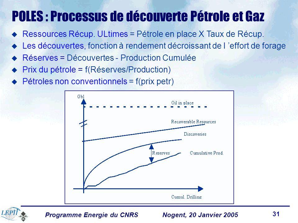 Programme Energie du CNRSNogent, 20 Janvier 2005 31 POLES : Processus de découverte Pétrole et Gaz Ressources Récup.