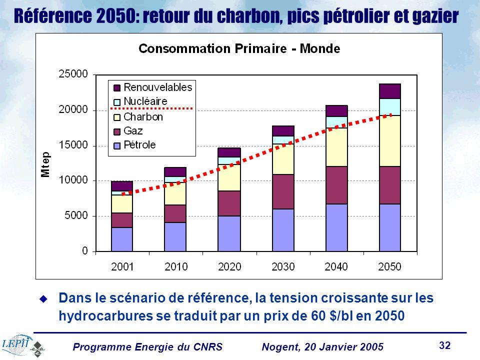 Programme Energie du CNRSNogent, 20 Janvier 2005 32 Référence 2050: retour du charbon, pics pétrolier et gazier Dans le scénario de référence, la tension croissante sur les hydrocarbures se traduit par un prix de 60 $/bl en 2050