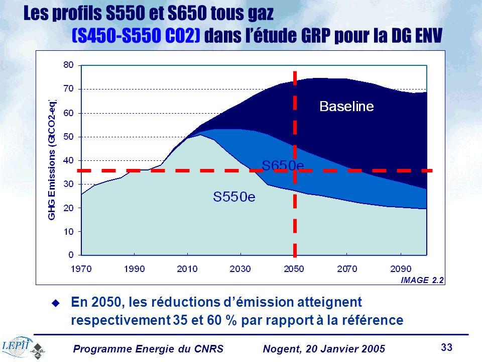 Programme Energie du CNRSNogent, 20 Janvier 2005 33 En 2050, les réductions démission atteignent respectivement 35 et 60 % par rapport à la référence IMAGE 2.2 Les profils S550 et S650 tous gaz (S450-S550 CO2) dans létude GRP pour la DG ENV