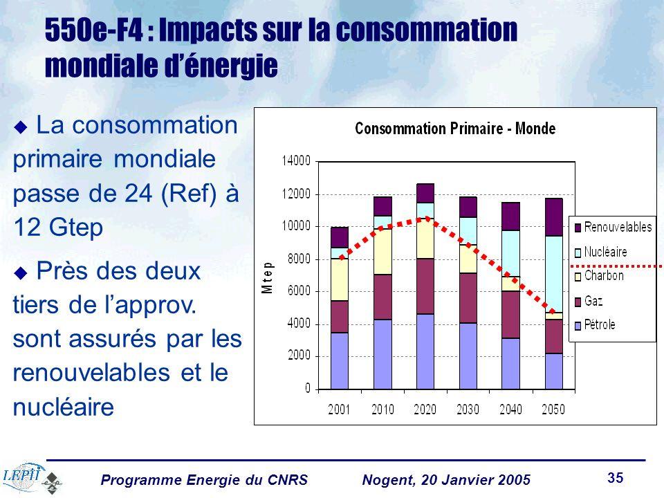 Programme Energie du CNRSNogent, 20 Janvier 2005 35 550e-F4 : Impacts sur la consommation mondiale dénergie u La consommation primaire mondiale passe de 24 (Ref) à 12 Gtep u Près des deux tiers de lapprov.