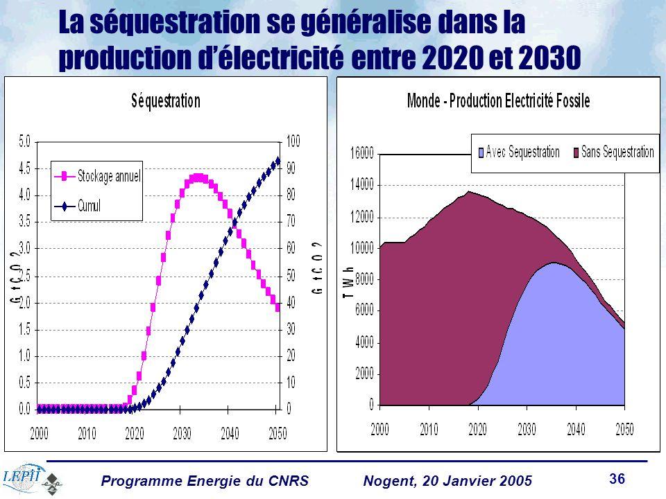 Programme Energie du CNRSNogent, 20 Janvier 2005 36 La séquestration se généralise dans la production délectricité entre 2020 et 2030