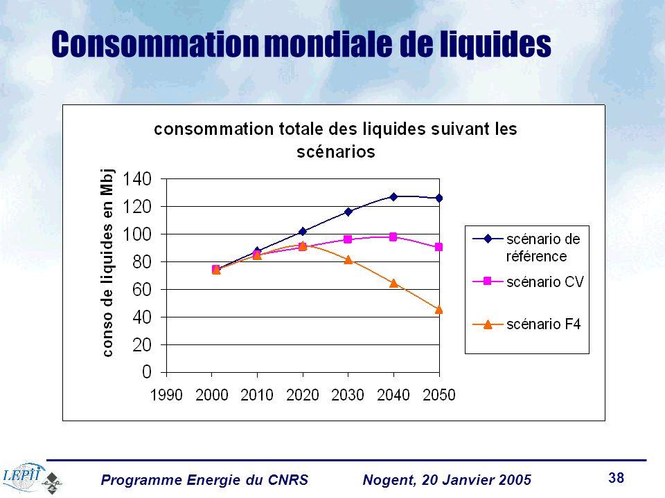 Programme Energie du CNRSNogent, 20 Janvier 2005 38 Consommation mondiale de liquides