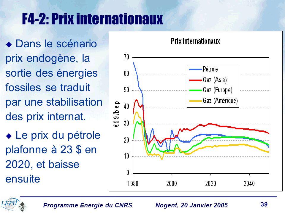 Programme Energie du CNRSNogent, 20 Janvier 2005 39 F4-2: Prix internationaux u Dans le scénario prix endogène, la sortie des énergies fossiles se traduit par une stabilisation des prix internat.