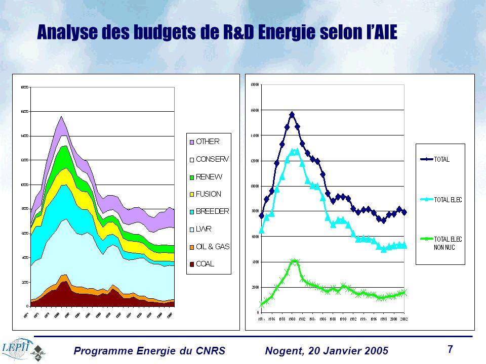 Programme Energie du CNRSNogent, 20 Janvier 2005 7 Analyse des budgets de R&D Energie selon lAIE