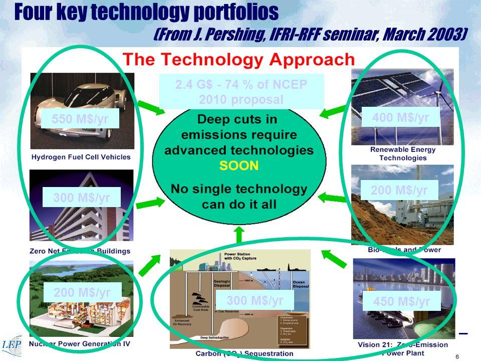 Programme Energie du CNRSNogent, 20 Janvier 2005 8 Four key technology portfolios (From J.