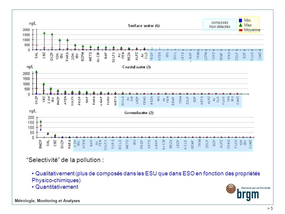 Métrologie, Monitoring et Analyses > 5 Min Max Moyenne composés Non détectés Selectivité de la pollution : Qualitativement (plus de composés dans les