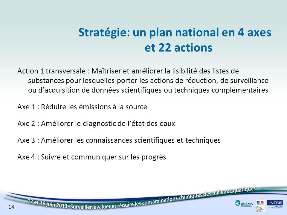 14 Stratégie: un plan national en 4 axes et 22 actions Action 1 transversale : Maîtriser et améliorer la lisibilité des listes de substances pour lesq