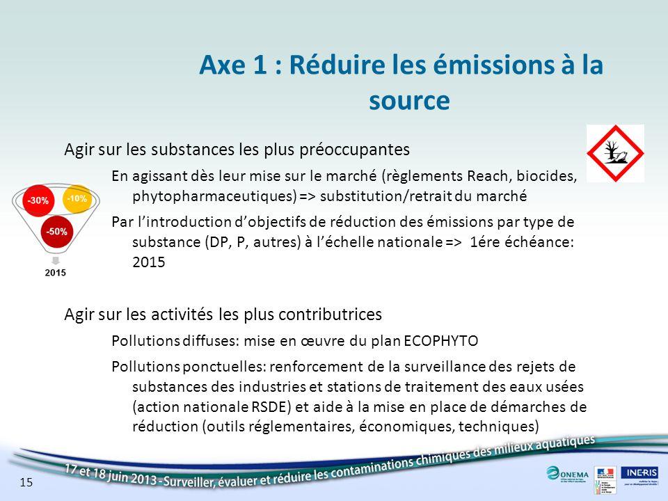 15 Axe 1 : Réduire les émissions à la source Agir sur les substances les plus préoccupantes En agissant dès leur mise sur le marché (règlements Reach,