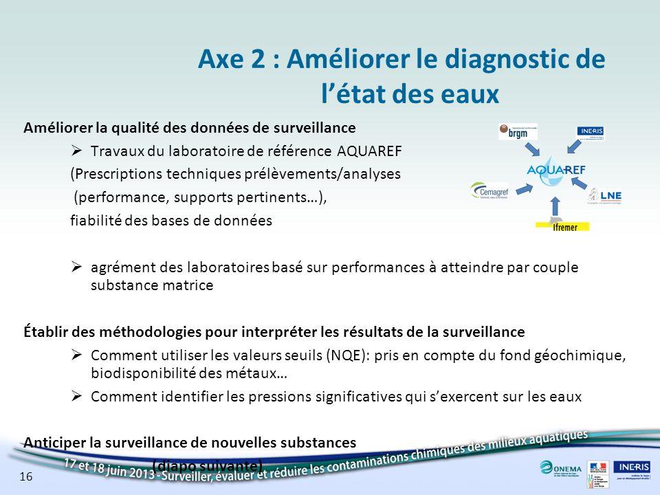 16 Axe 2 : Améliorer le diagnostic de létat des eaux Améliorer la qualité des données de surveillance Travaux du laboratoire de référence AQUAREF (Pre