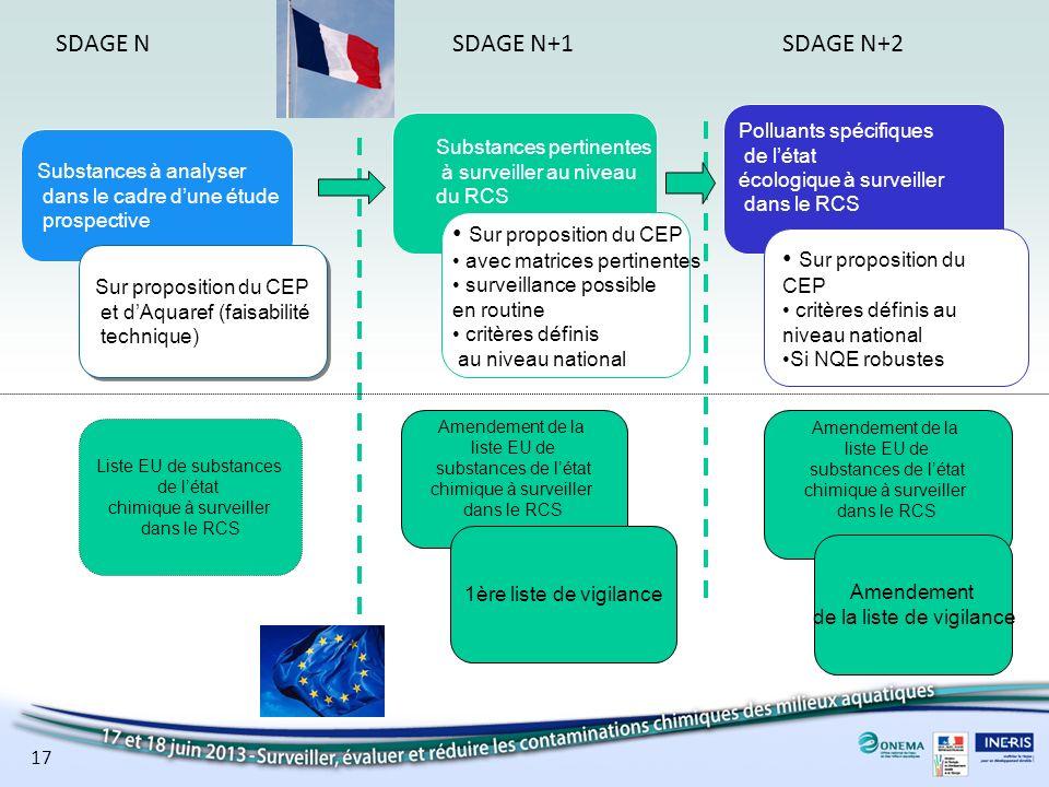 17 SDAGE N+1SDAGE NSDAGE N+2 Substances à analyser dans le cadre dune étude prospective Sur proposition du CEP et dAquaref (faisabilité technique) Sur