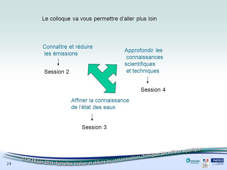 24 Connaître et réduire les émissions Affiner la connaissance de létat des eaux Approfondir les connaissances scientifiques et techniques Session 2 Se