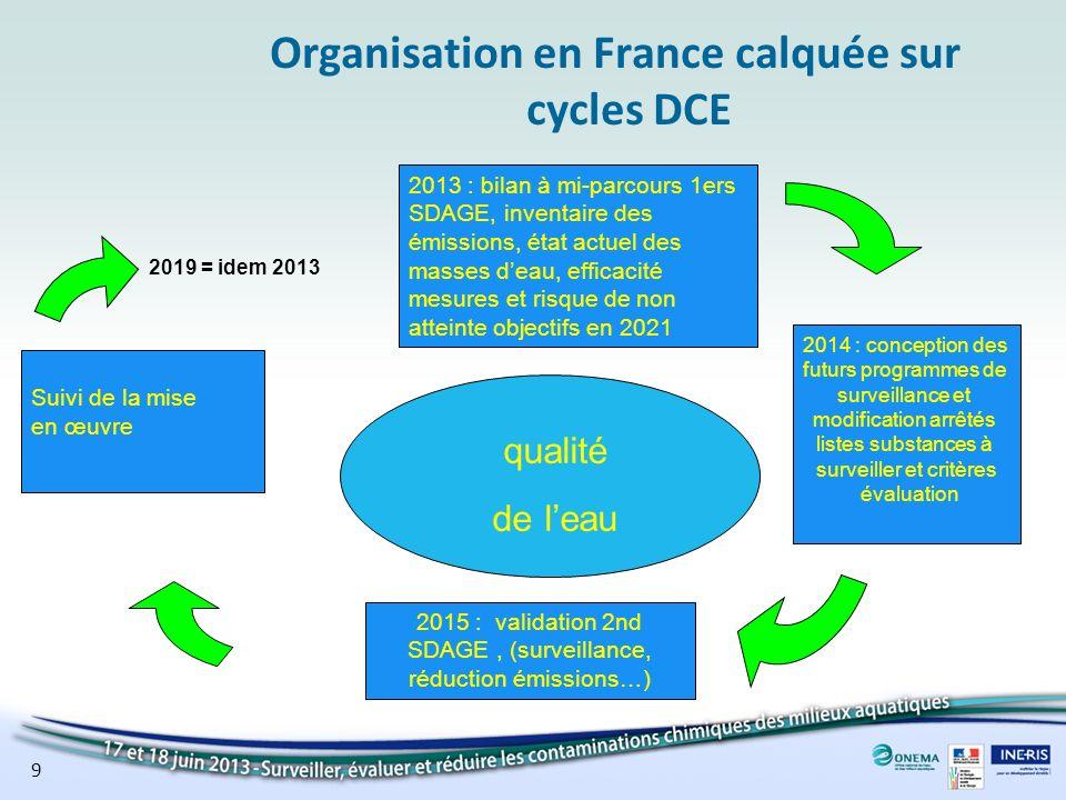 9 Organisation en France calquée sur cycles DCE 2013 : bilan à mi-parcours 1ers SDAGE, inventaire des émissions, état actuel des masses deau, efficaci