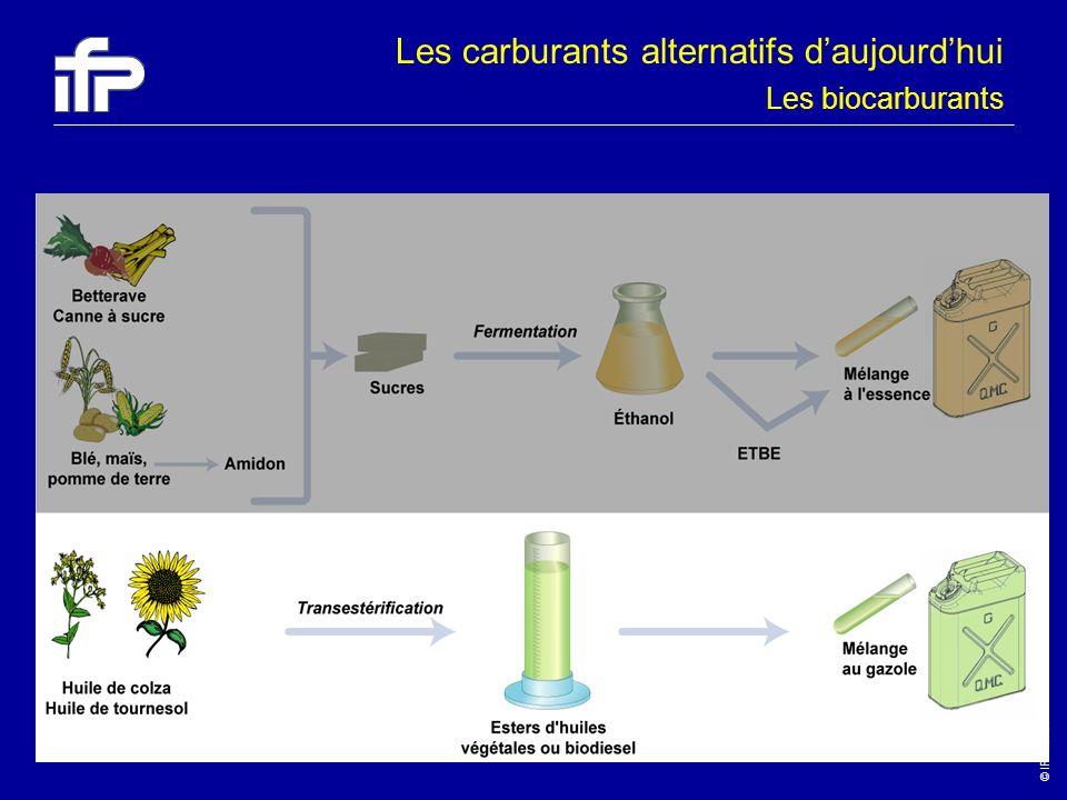 © IFP-2003 12 Les biocarburants Les carburants alternatifs daujourdhui