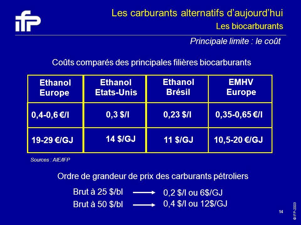 © IFP-2003 14 Coûts comparés des principales filières biocarburants Ethanol Europe 0,4-0,6 /l 0,3 $/l0,35-0,65 /l 19-29 /GJ 10,5-20 /GJ 0,23 $/l 11 $/