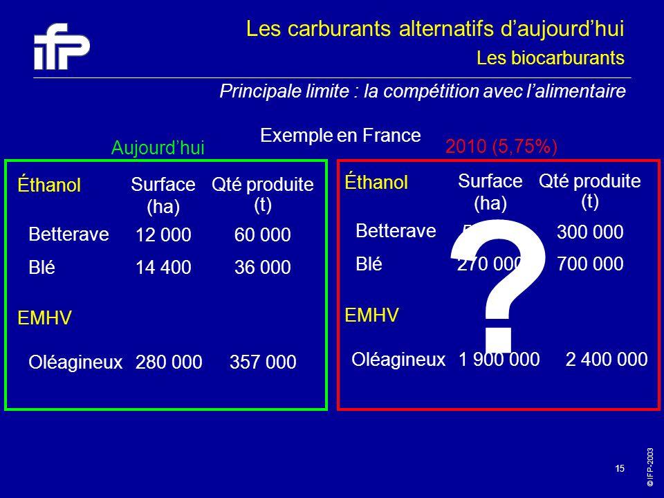 © IFP-2003 15 Éthanol EMHV Betterave Blé Surface (ha) Qté produite (t) 12 000 14 400 60 000 36 000 Oléagineux280 000357 000 Aujourdhui 2010 (5,75%) Ét