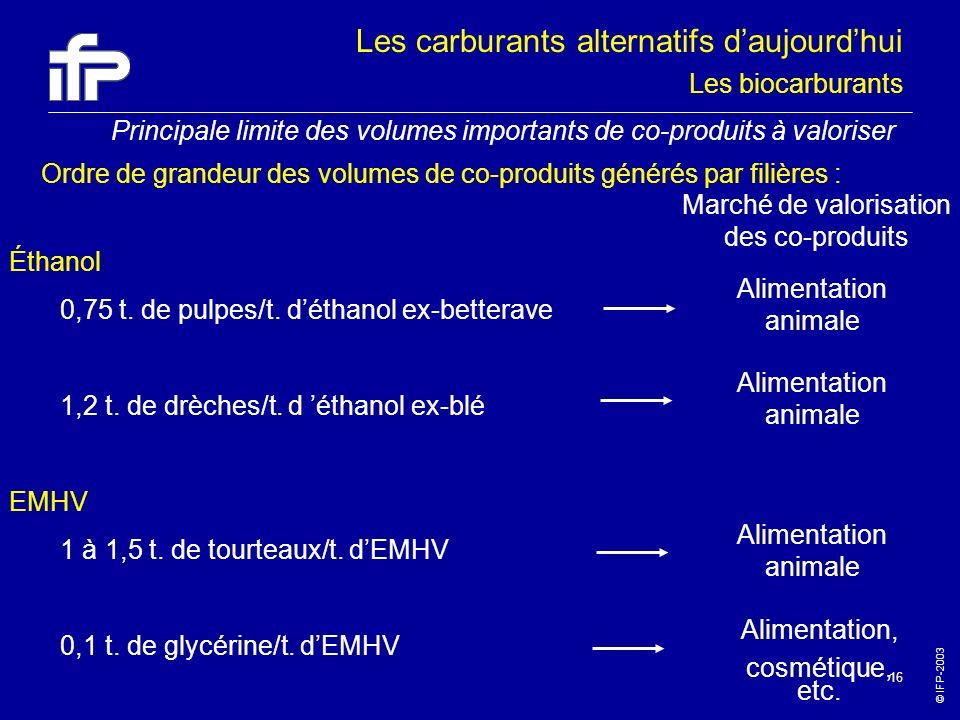 © IFP-2003 16 Principale limite des volumes importants de co-produits à valoriser Ordre de grandeur des volumes de co-produits générés par filières :
