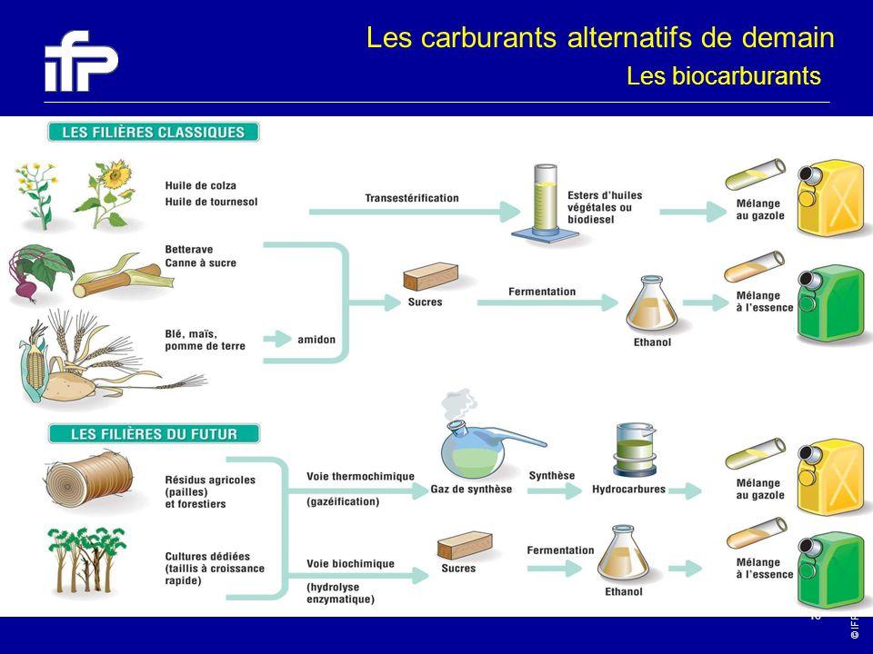 © IFP-2003 18 Les carburants alternatifs de demain Les biocarburants