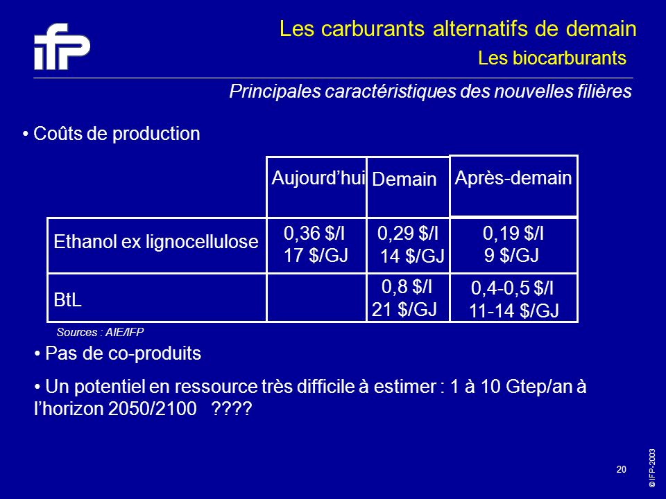 © IFP-2003 20 Coûts de production AujourdhuiAprès-demain 0,36 $/l0,19 $/l Demain 0,29 $/l 14 $/GJ 17 $/GJ Ethanol ex lignocellulose BtL 9 $/GJ 0,8 $/l