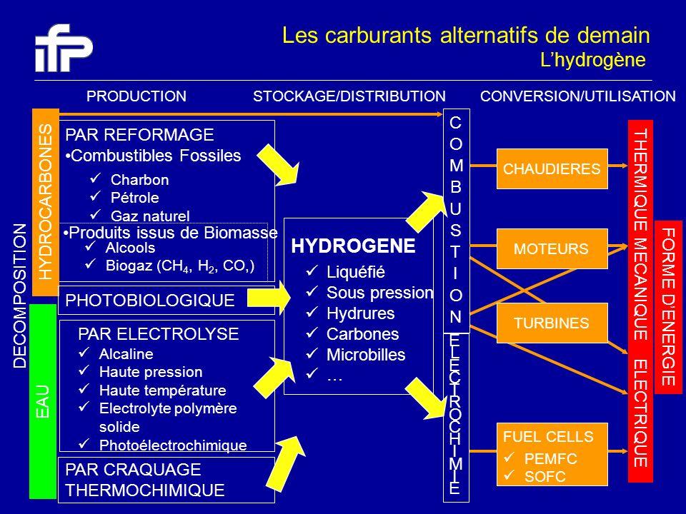 Produits issus de Biomasse ELECTRIQUE THERMIQUE TURBINES PAR CRAQUAGE THERMOCHIMIQUE MECANIQUE PAR REFORMAGE Combustibles Fossiles HYDROGENE Liquéfié