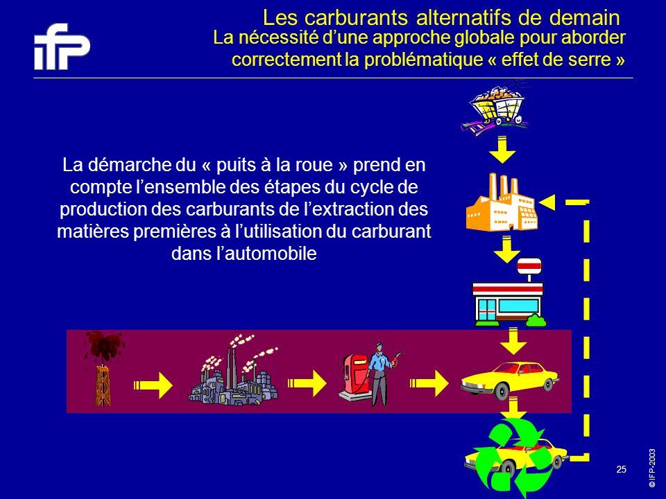 © IFP-2003 25 La nécessité dune approche globale pour aborder correctement la problématique « effet de serre » La démarche du « puits à la roue » pren