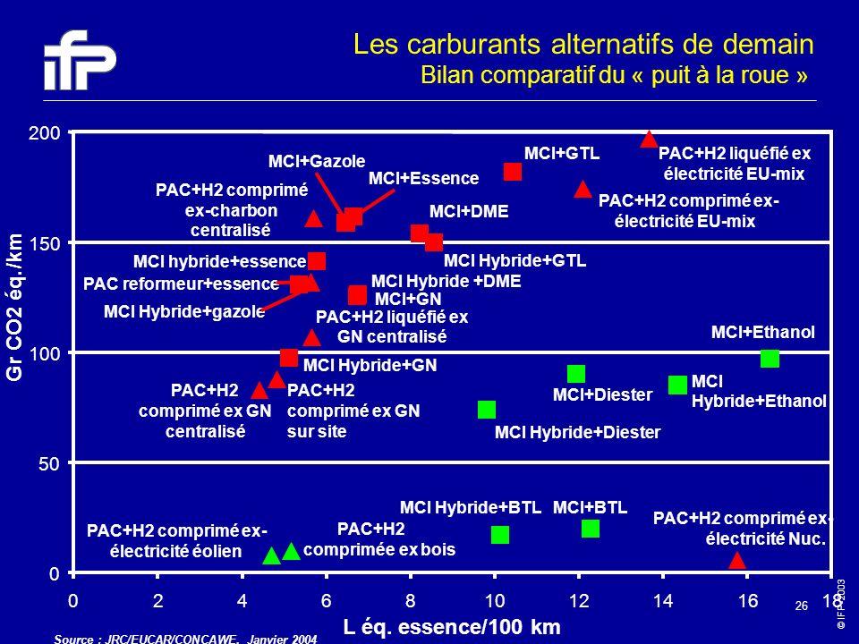 © IFP-2003 26 MCI+GTL MCI Hybride+GTL MCI+DME MCI Hybride +DME MCI+BTLMCI Hybride+BTL MCI Hybride+GN MCI+Ethanol MCI Hybride+Ethanol MCI+Diester MCI H