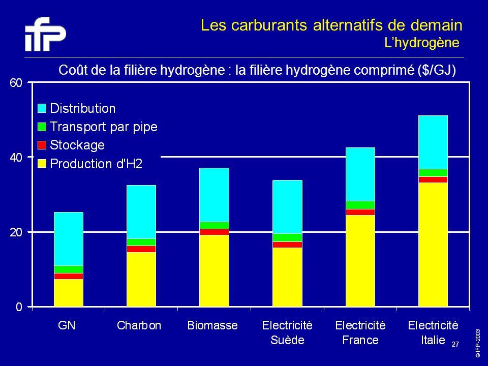 © IFP-2003 27 Coût de la filière hydrogène : la filière hydrogène comprimé ($/GJ) Lhydrogène Les carburants alternatifs de demain