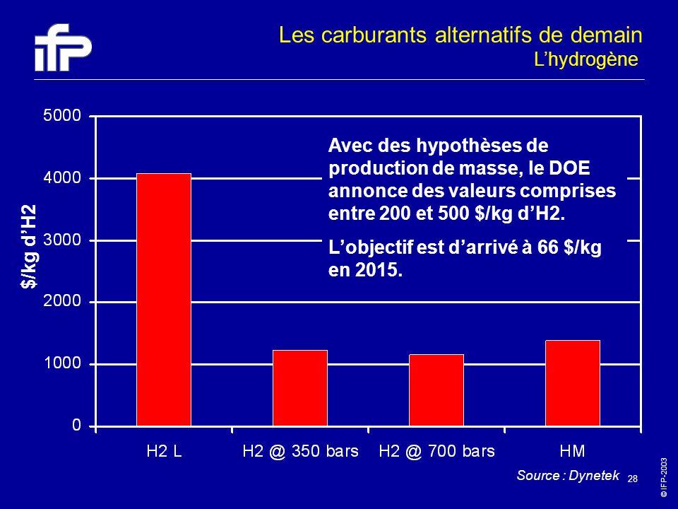 © IFP-2003 28 $/kg dH2 Source : Dynetek Avec des hypothèses de production de masse, le DOE annonce des valeurs comprises entre 200 et 500 $/kg dH2. Lo
