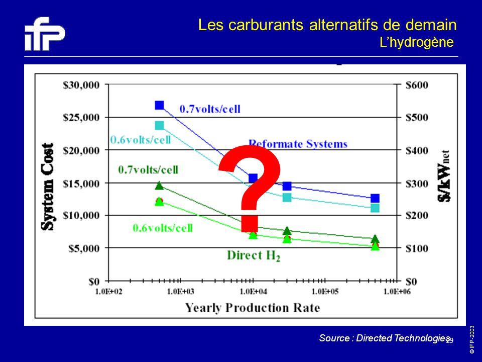 © IFP-2003 29 Source : Directed Technologies ? Lhydrogène Les carburants alternatifs de demain
