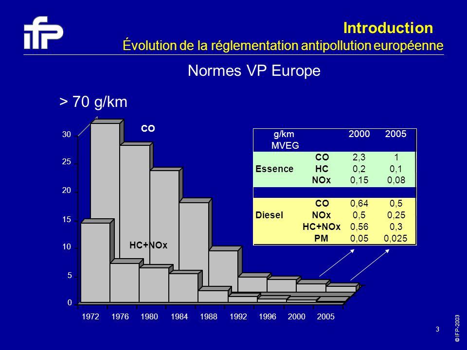 © IFP-2003 3 g/km20002005 MVEG CO2,31 EssenceHC0,20,1 NOx0,150,08 CO0,640,5 DieselNOx0,50,25 HC+NOx0,560,3 PM0,050,025 0 5 10 15 20 25 30 197219761980