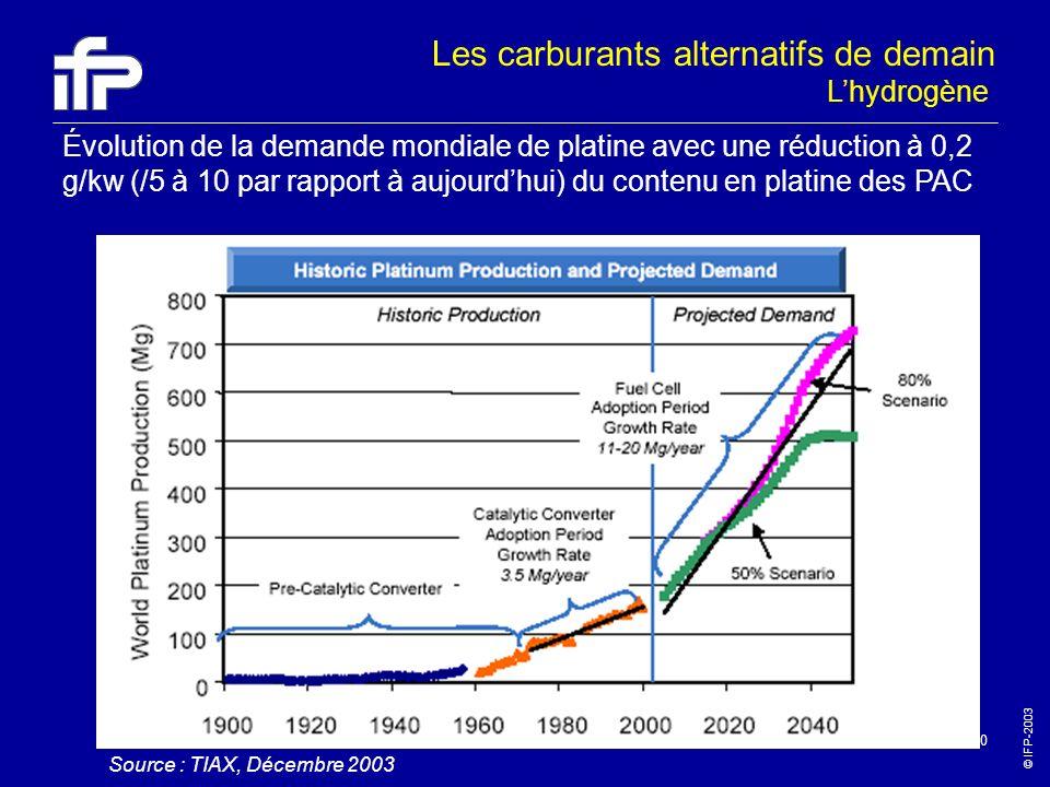 © IFP-2003 30 Lhydrogène Les carburants alternatifs de demain Évolution de la demande mondiale de platine avec une réduction à 0,2 g/kw (/5 à 10 par r