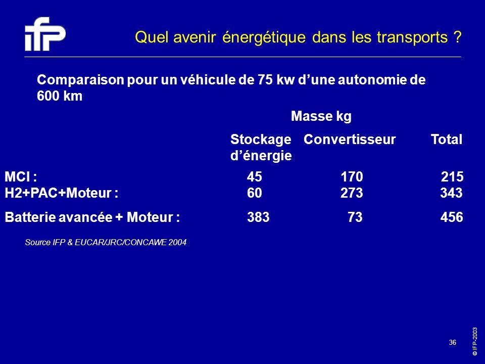 © IFP-2003 36 MCI : 45 170 215 H2+PAC+Moteur : 60 273 343 Batterie avancée + Moteur : 383 73 456 Masse kg Comparaison pour un véhicule de 75 kw dune a