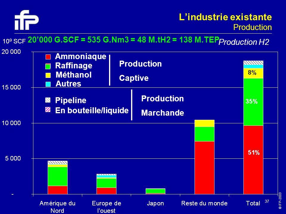 © IFP-2003 37 Ammoniaque Raffinage Méthanol Autres Production Captive Pipeline En bouteille/liquide Production Marchande 10 9 SCF 20000 G.SCF = 535 G.