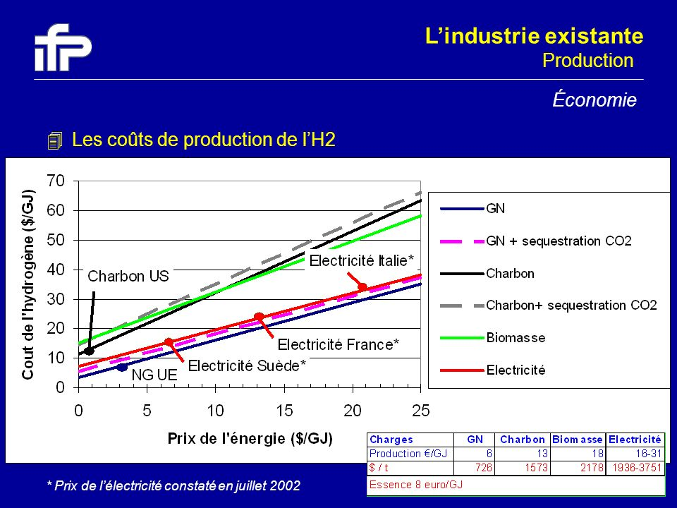 © IFP-2003 39 * Prix de lélectricité constaté en juillet 2002 4Les coûts de production de lH2 Lindustrie existante Économie Production