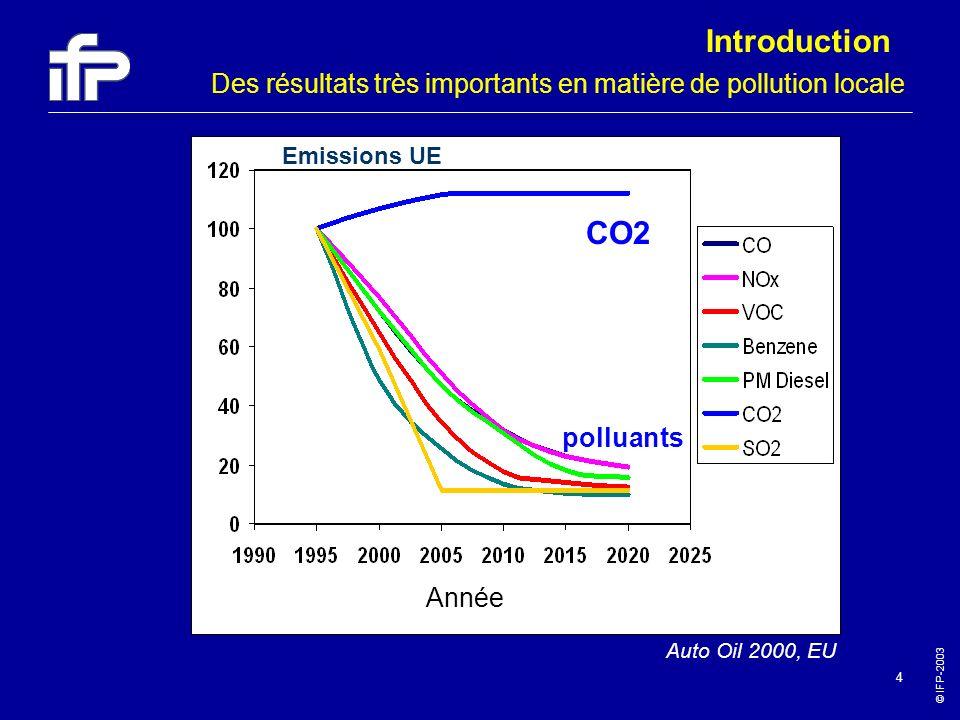 © IFP-2003 4 Des résultats très importants en matière de pollution locale CO2 polluants Emissions UE Auto Oil 2000, EU Année Introduction