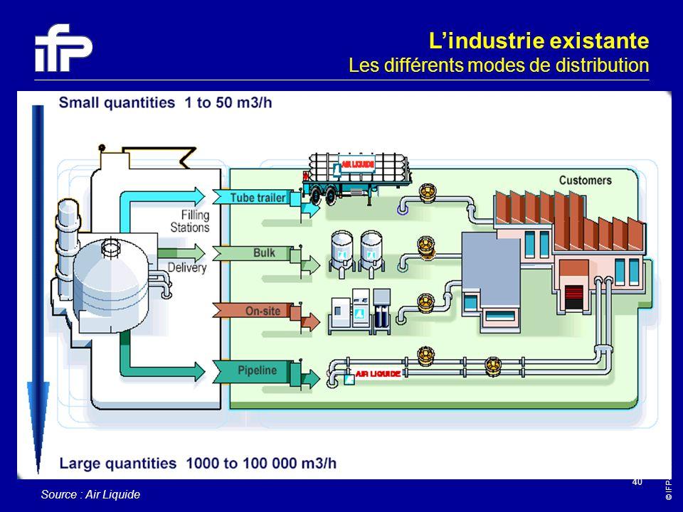 © IFP-2003 40 Lindustrie existante Les différents modes de distribution Source : Air Liquide