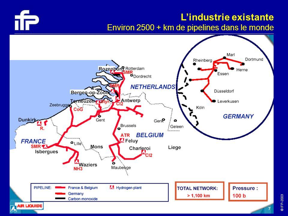 © IFP-2003 41 Lindustrie existante Environ 2500 + km de pipelines dans le monde Source : Air Liquide