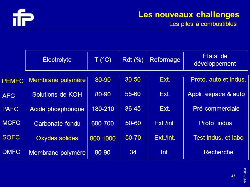 © IFP-2003 43 PEMFC AFC PAFC MCFC SOFC DMFC Électrolyte Membrane polymère Solutions de KOH Acide phosphorique Carbonate fondu Oxydes solides Membrane